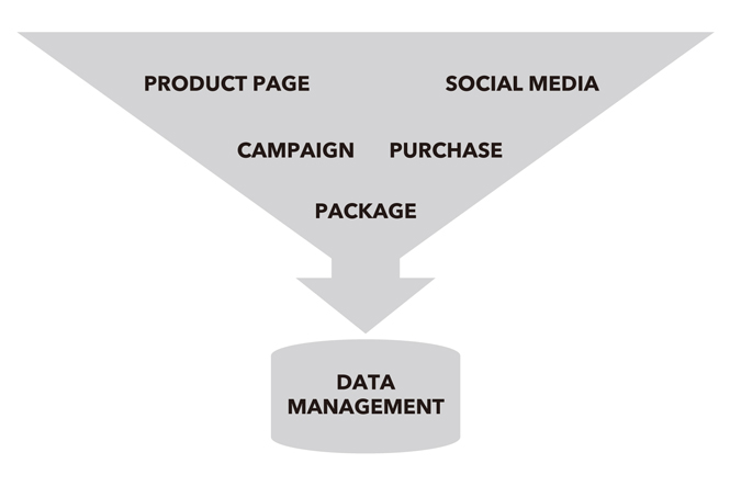 4-focus-points-fmcg-digital-marketing-7