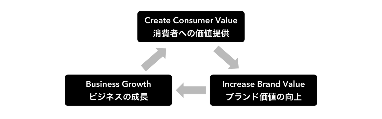 digital-value-framework-1