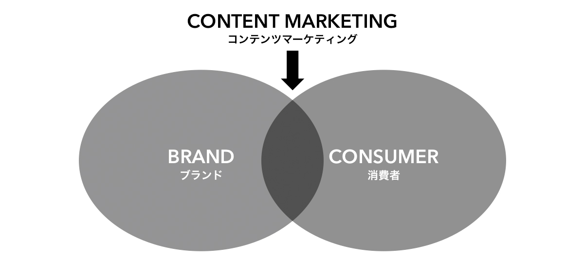 persona-for-content-marketing-1