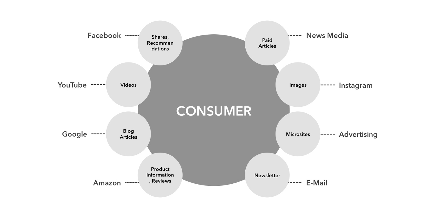 consumer-brand-content-marketing-2