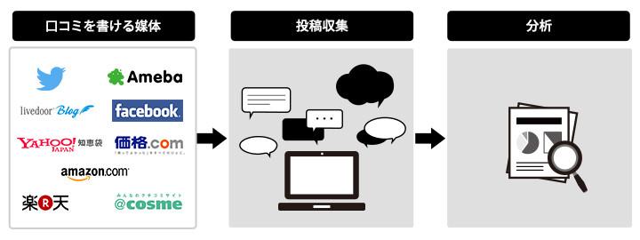 analysis-method-using-social-listening-1
