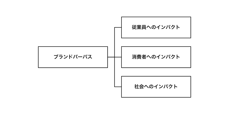 ブランドパーパスの図
