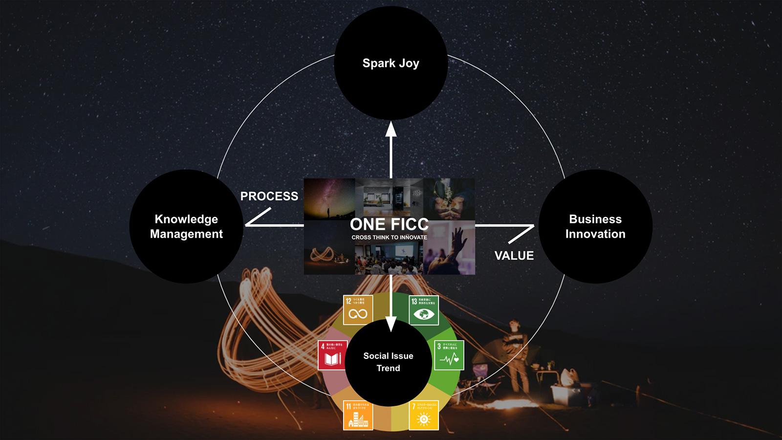 2020年から掲げる組織テーマ「ONE FICC ー CROSS THINK TO INNOVATE」