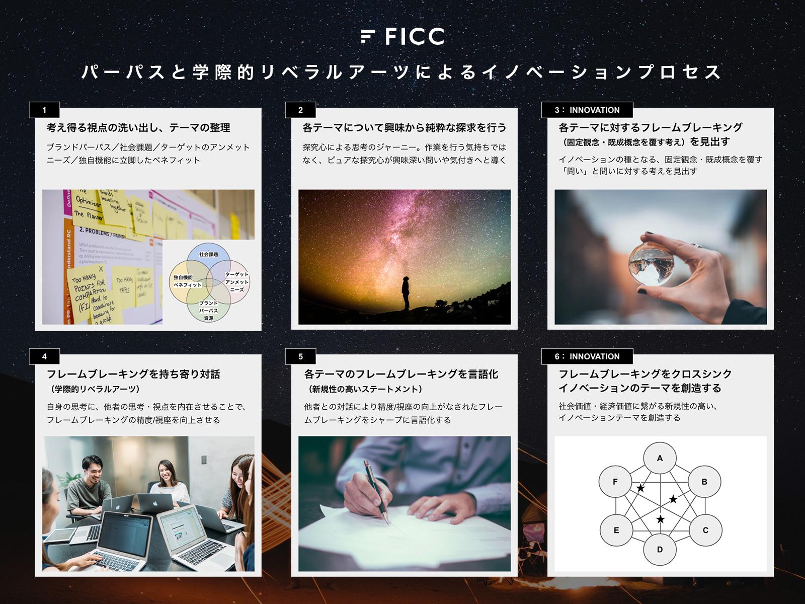 パーパスと学際的リベラルアーツによるイノベーションプロセス